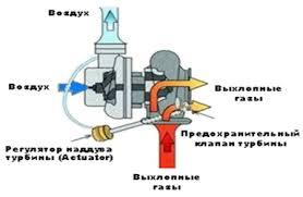 Актуальность темы дипломной работы Совершенствование  Рисунок 1 4 1 Конструктивная схема турбокомпрессора