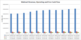 Walmart Pay Grade Chart 2018 Walmart Inc An Updated Valuation And Purchase Price