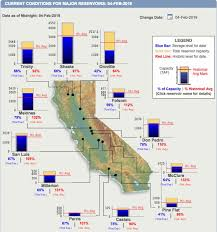 Ca Reservoir Levels Chart Are We Safe From A Drought This Year Heres What We Know So