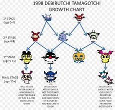 Tamagotchi Game Boy Growth Chart Drawing Pin