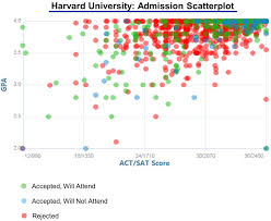 How to Write the Harvard Writing Supplement Essay         Accepted Admissions Blog