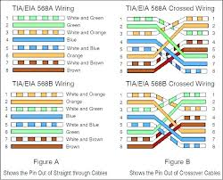 Rj45 Color Chart Lan Cable Wiring Diagram Wiring Diagrams