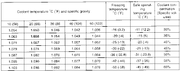 Propylene Glycol Specific Gravity Freezing Point Chart 32 Meticulous Glycol Percentage Chart