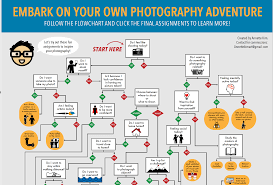 Beautiful Flow Chart Embark On Your Own Photography Adventure Flowchart