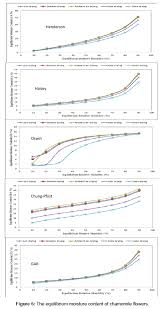 Moisture Equilibrium Chart Dehydration Of Chamomile Flowers Under Different Drying