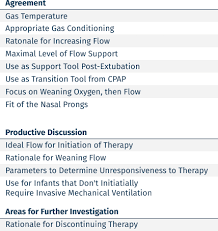 Published Approach To High Flow Nasal Cannula In Neonates