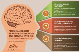 mental health benefits of exercise and fitness over ly