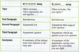 category  opinion essay   english is funhere is the form of an opinion essay  it is taken form the essay on zoos in our textbook  p      the topic of the essay is  zoos still have a useful
