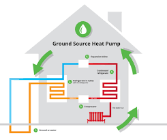 How Does A Heat Pump Heat Water Ground Source Heat Pump Installation Heat Different