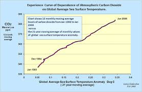 Co2 Levels Chart The Hockey Schtick Co2 Levels Exactly As Predicted From