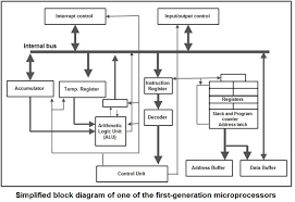 computer componentsblock diagram of microprocessors