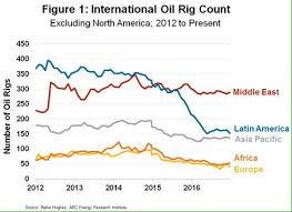 North America Rig Count Chart