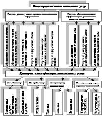 Реферат Совершенствование качества оказания таможенных услуг на  Расширенная типология и классификация видов таможенных услуг позволяющая более полно определить содержание понятия таможенное обслуживание