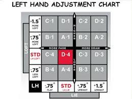 Titleist 816 Hybrid Adjustment Chart Unique Titleist V2 910h