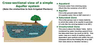Marvelous Aquifer   Natural Soil Capillarity Waters Through Sub Irrigation