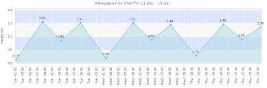 Kakegawa Tide Times Tides Forecast Fishing Time And Tide