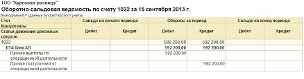 Доклад Учет курсовых разниц в конфигурации Бухгалтерия для  8 Проверить корректность выполненных операций можно по ОСВ по счету 1022 за 15 09 2013