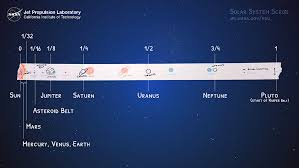 Solar System Distance Chart Solar System Scroll Activity Nasa Jpl Edu