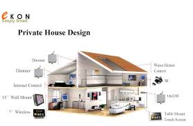 Smart House Ideas On (1066x800) Smart Home Design From Modern Homes