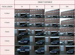 Surveillance Camera Resolution Chart Chris Mail1045 On Pinterest