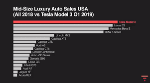 Bmw E Series Chart Some Tesla Investors Are Misled By Popular Youtubers Tesla