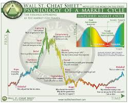 Your Cheat Sheet To The Psychology Of Market Cycles Phils