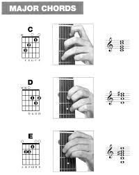 Everybodys Basic Guitar Chords This Is Easier For Kids To