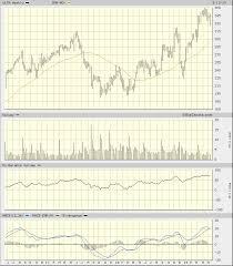Ulta Point System Chart Has The Beauty Worn Off Of Ulta Beauty Realmoney