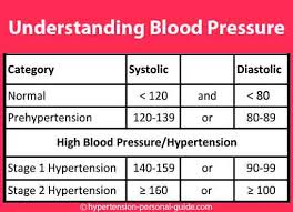 Best Blood Pressure Reading Chart Normal Blood Pressure Readings