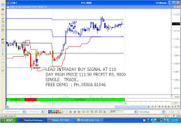 Live Trading Tips Commodity Intraday Auto Buy Sell Signal
