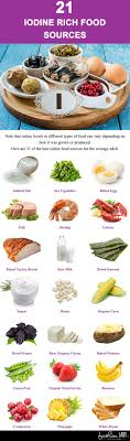 Iodine Levels In Food Chart Top 21 Foods Rich In Iodine Best Dietary Resources