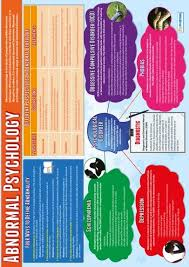 best abnormal psychology ideas psychology abnormal psychology educational psychology poster