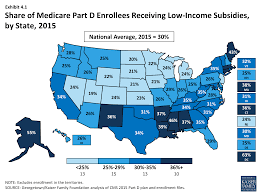 Medicare Low Income Subsidy Chart Medicare Part D At Ten Years Section 4 The Low Income