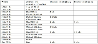 Diphenhydramine Pediatric Dosing Chart Medication Dosing Riverside Pediatrics Llc Pediatrics