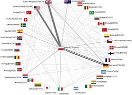 Network Diagram International Network Network Diagram Of The International