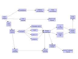 Pert Chart Tutorial Pdf The Best Way To Build An Excel Pert Chart Chart Diagram