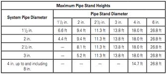 Sprinkler Pipe Schedule Chart The Evolution Of Pipe Stands Sprinkler Age