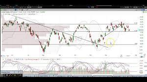 Oil Chart Technical Analysis Uso Uco Uwti Dwti