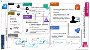 Azure Devops Manage Your Application Life Cycle In Cloud