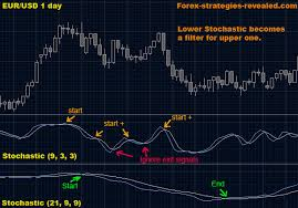 Forex Trading Strategy 6 Double Stochastic Forex