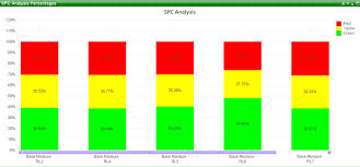 Solved Calculated Percentage In Bar Chart Qlik Community