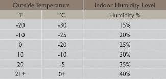 Indoor Relative Humidity Chart Image Result For Indoor Relative Humidity Chart Relative