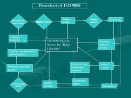 Ppt Iso 9001 2000 Powerpoint Presentation Id 6466897