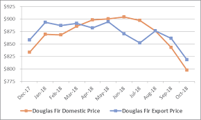 Timber Prices Chart The Rise Fall Of Log And Lumber Prices In The Pacific