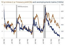 Why A Recession In 2019 Is Possible When Unemployment Is At