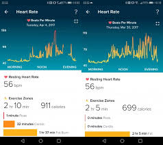 Fitbit Resting Heart Rate Chart Fitbit Alta Hr Activity Tracking And Sleep Tracking Review