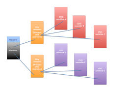 Controller Design Pattern Design Pattern Architecture For Multi Level Viewcontroller