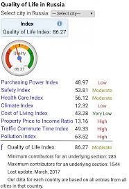 Russia Quality Of Life Indicators Worse Than Chinas