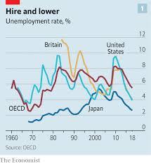 Australia Unemployment Rate Chart Working It Across The Rich World An Extraordinary Jobs
