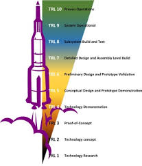 Technology Readiness Level In Search Of Technology Readiness Level Trl 10 Sciencedirect